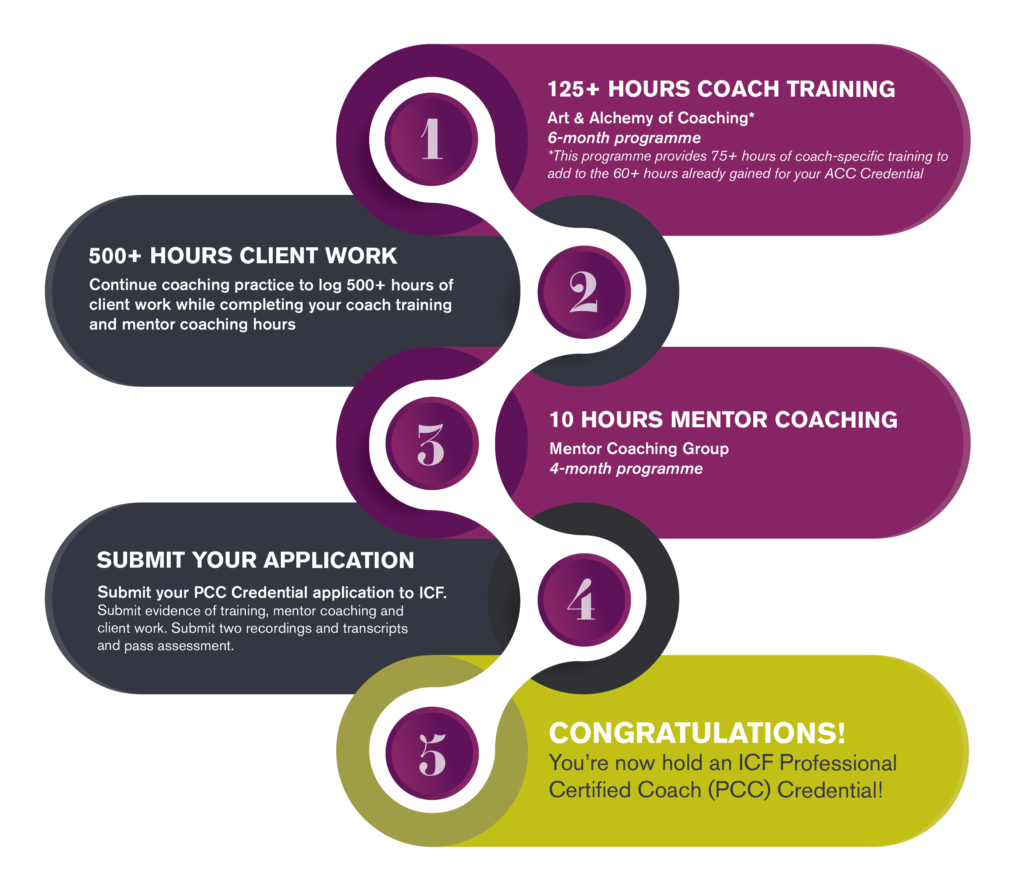 ACC to PCC Credential Pathway